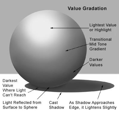 value_gradation